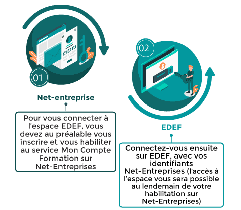 Connexion EDEF