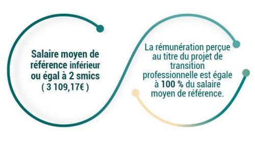 - Salaire moyen de référence